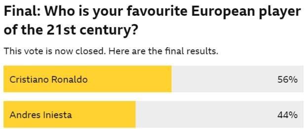 BBC票选21世纪最受欢迎的欧洲球员:C罗当选