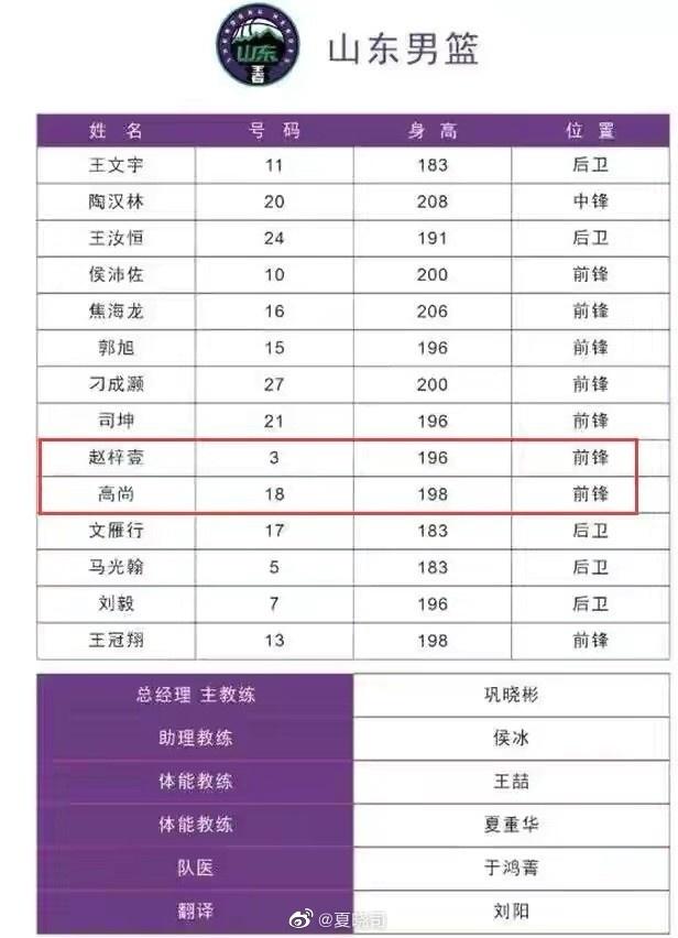 【蜗牛电竞】山东男篮赴四川参加热身赛 贾诚&李敬宇请假&小丁不在名单上