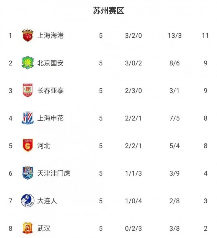 中超前五轮赛后积分榜:山东泰山、上海海港11分位居两大赛区榜首