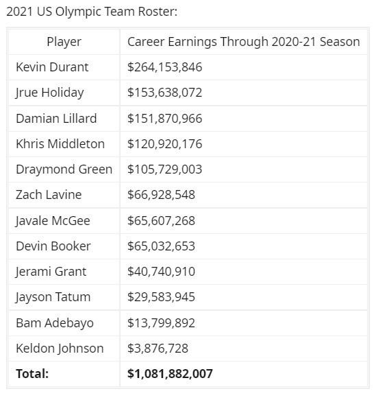 湖人当前阵容生涯总薪资16.1亿美元 为美国男篮东京奥运阵容1.5倍