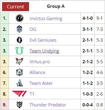 Ti10小组赛第二日:A组iG独占榜首 B组VG暂居第一PSG.LGD列第二