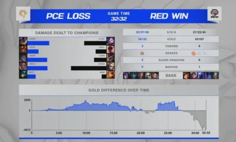 【赛场数据】PCEvsRED首局血腥度拉满 仅次于IGvsFPX