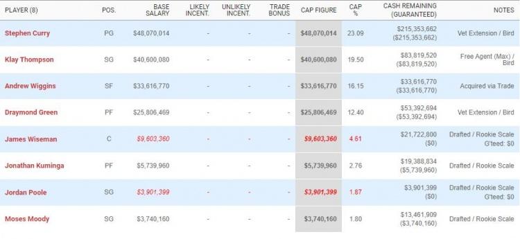 勇士下赛季还有合同的球员只有8人 但已超奢侈税线至少2500万