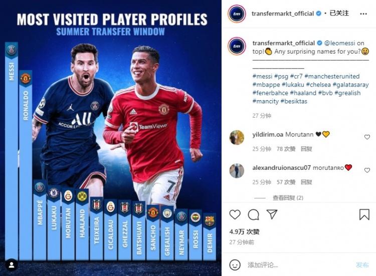 今年夏窗德转球员页面浏览量排行:梅罗前二,姆巴佩第三