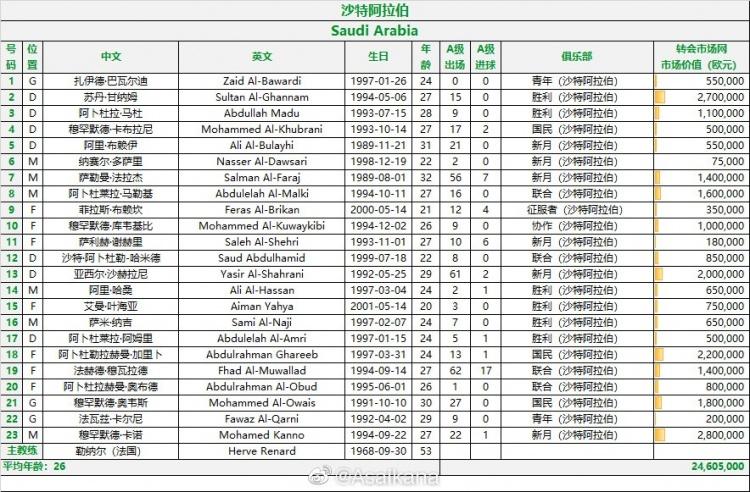 沙特战国足23人名单:谢赫里在列