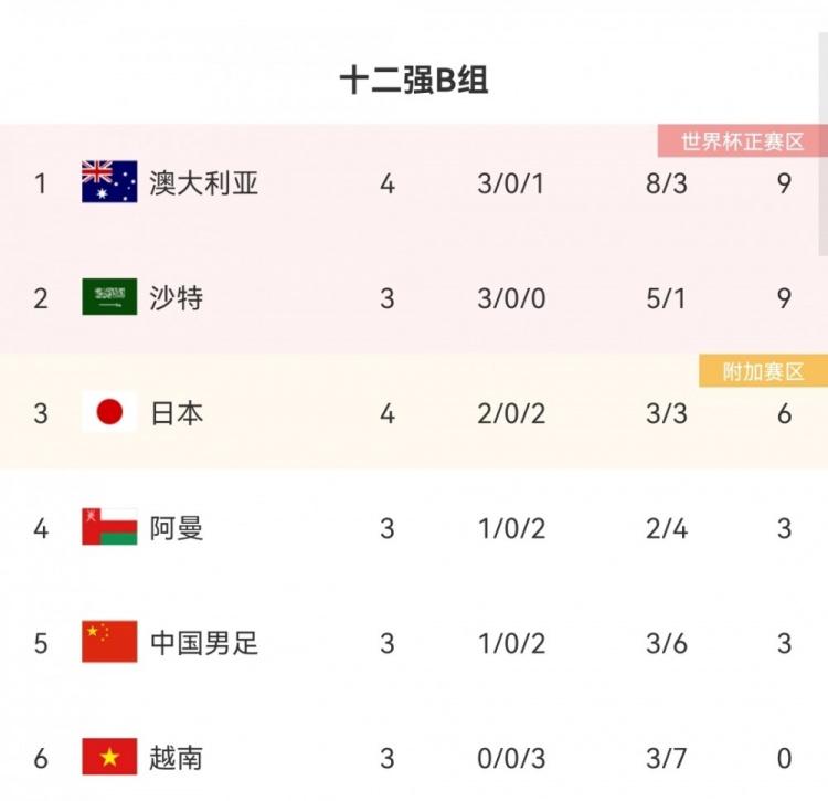 日本队后续赛程:11月11日战越南16日战阿曼,明年1月27日战国足
