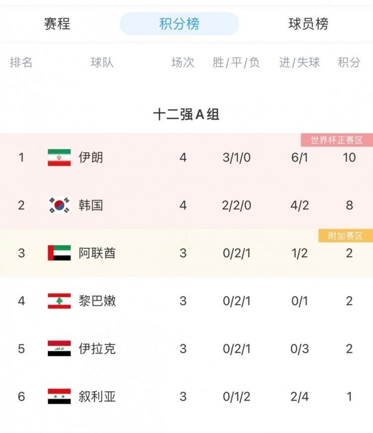 12强赛A组积分榜:伊朗3胜1平领跑,韩国2胜2平第二