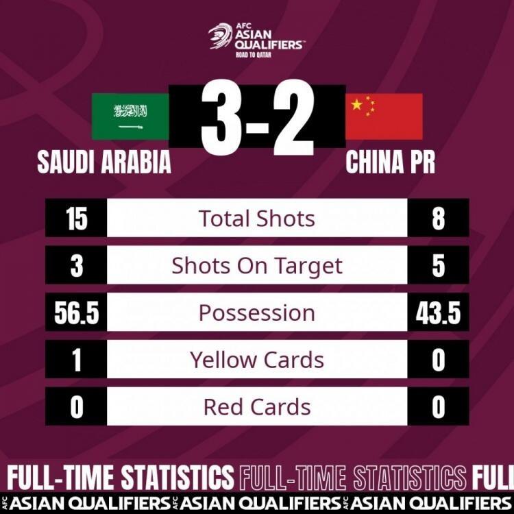 全场数据:国足射门8-15、射正5-3,沙特3脚射正都进球