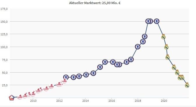 阿扎尔德转最新身价2500万欧,来皇马后2年狂降1亿2500万