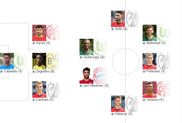 德甲第23轮最佳阵容出炉:哈马、扎加杜领衔