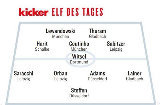 踢球者德甲第5轮最佳阵:莱万、库蒂尼奥领衔,小图拉姆在列