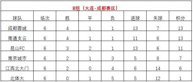 中甲第6轮综述:浙江与武汉三镇均取胜,贵州遭遇三连败