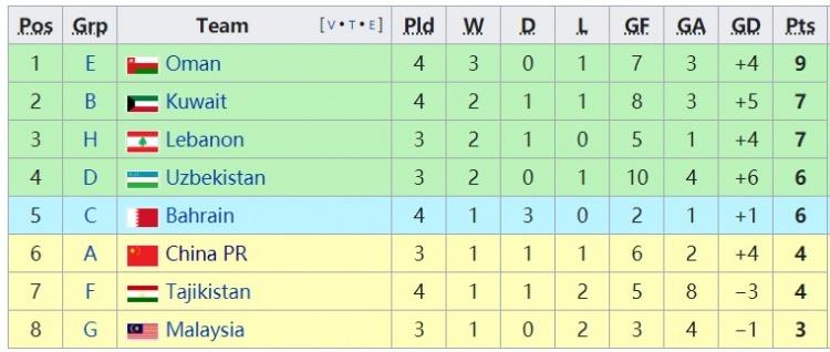 由于关岛小组垫底,国足在8个小组第二比较中仍暂列第6