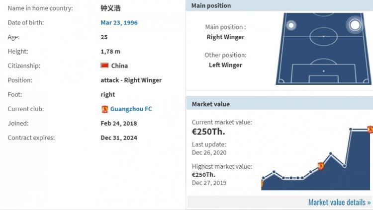 德转:钟义浩与广州队续约至2024年12月31日