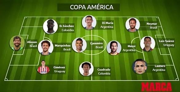 谁会赢?马卡报列本届美洲杯和欧洲杯的最佳阵容:梅罗分别领衔