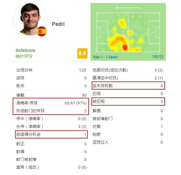 18岁的西班牙国宝佩德里:单场能跑14.6公里,能攻擅守会组织