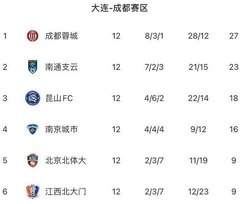 中甲第12轮综述:成都蓉城迎6球大胜,梅州与武汉均爆冷输球