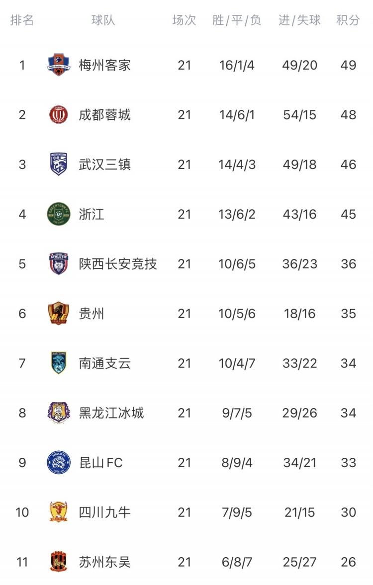 中甲第21轮综述:梅州客家大胜江西继续领跑 新疆队连续19轮不胜