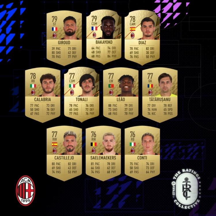 米兰球员FIFA22能力值:迈尼昂、凯西、特奥、伊布84最高
