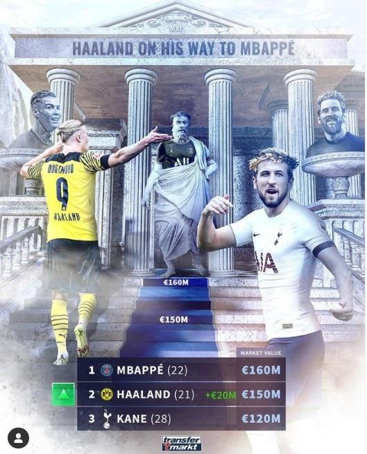 哈兰德德转身价上涨至1.5亿欧,仅次于1.6亿欧的姆巴佩
