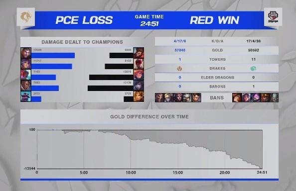 S11入围赛淘汰赛:Aegis灵性盲僧神龙摆尾 RED2-2PCE