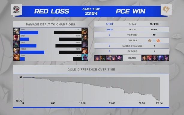 S11入围赛淘汰赛:Vizicsacsi史前巨鳄无尽屠戮 PCE3-2RED