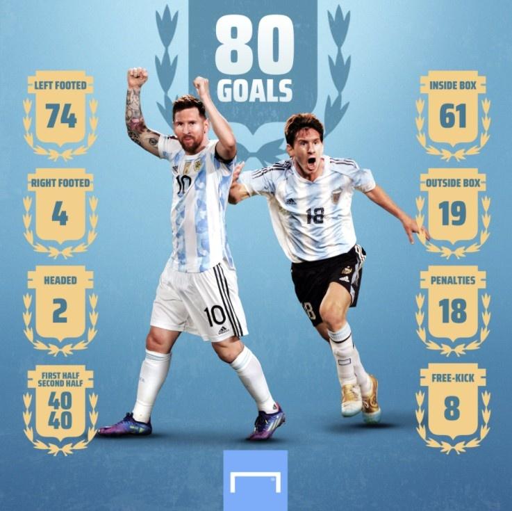 梅西阿根廷80球简析:左脚74球,禁区外19球,8记任意球