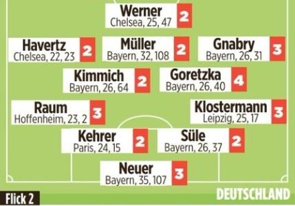 德国队赛后评分:维尔纳等8将均获评2分,格雷茨卡全队最差4分