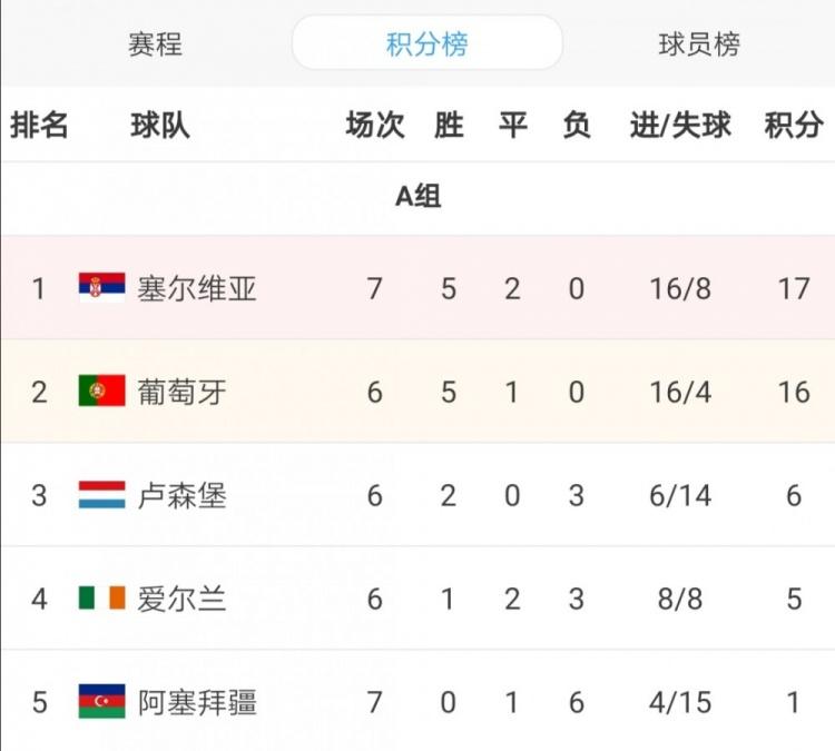 世预赛欧洲区A组积分榜:塞尔维亚7场17分,葡萄牙6场16分