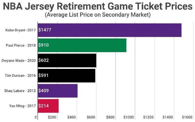 抢手!韦德球衣退役战的票价已经涨到602美元