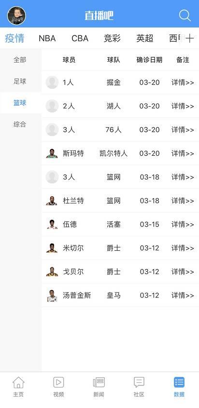 【每日更新3/22】NBA各队所在州/地区新冠确诊人数