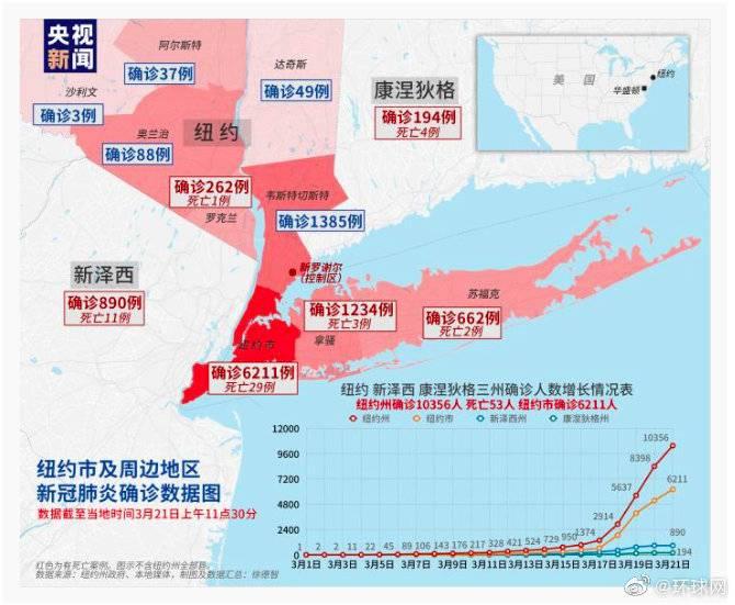 纽约新冠肺炎确诊病例达10365例 成美国首个确诊人数破万州