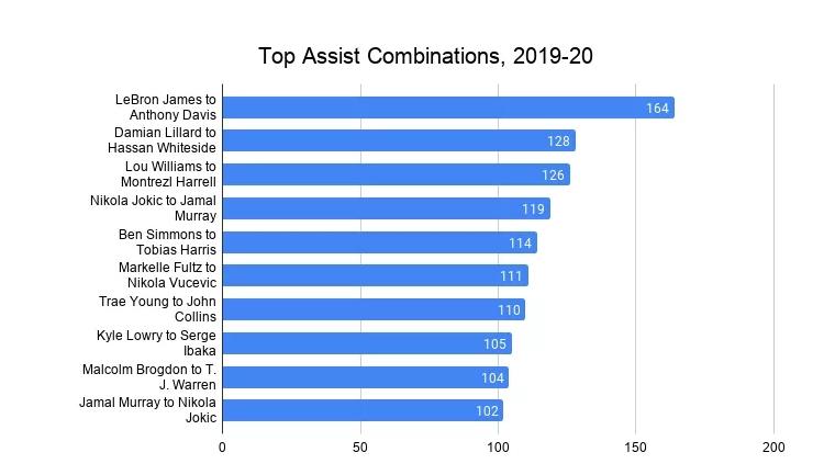 21世纪最佳助攻组合:纳什&保罗各占3席 威少&KD在列