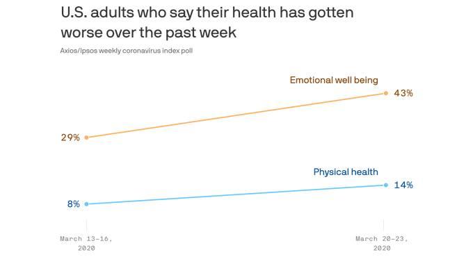 美媒:因新冠病毒爆发 43%的美国人心情正在变糟