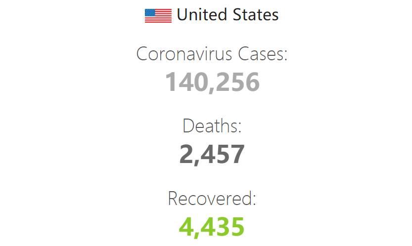 美国累计新冠确诊病例超14万,过去24小时新增确诊1万9