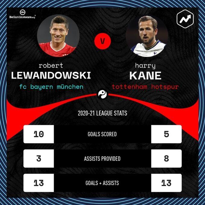 本赛季现在凯恩、莱万各制作13粒联赛进球,并排五大联赛榜首