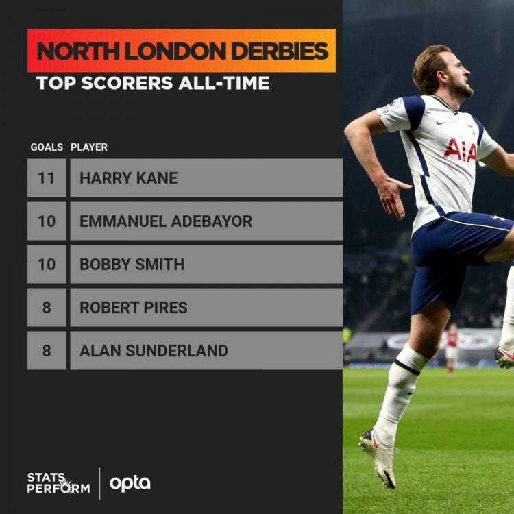 打进11球逾越阿德巴约,哈里-凯恩领跑北伦敦德比射手榜