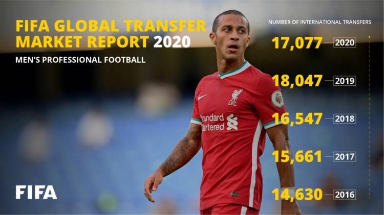 国际足联发布2020年全球转会陈述,初次包括业余球员转会数据   