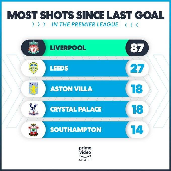 利物浦上粒联赛进球后87脚射门未破门