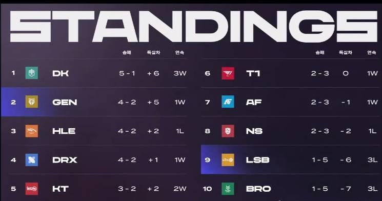 LCK昨日赛果:DRX以2-1击败BRO Gen横扫LSB再取一胜