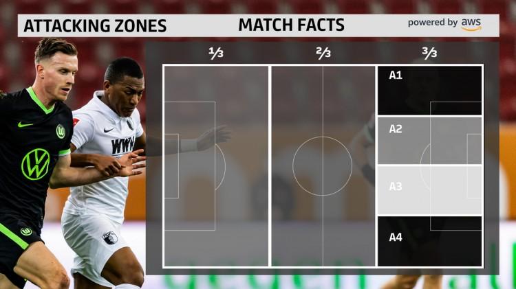 德甲联赛再增三项尖端技能 为战术控和沙龙提供最好的服务!   