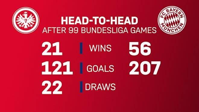 联赛排名第4的法兰克福将坐镇主场迎战领头羊拜仁慕尼黑  