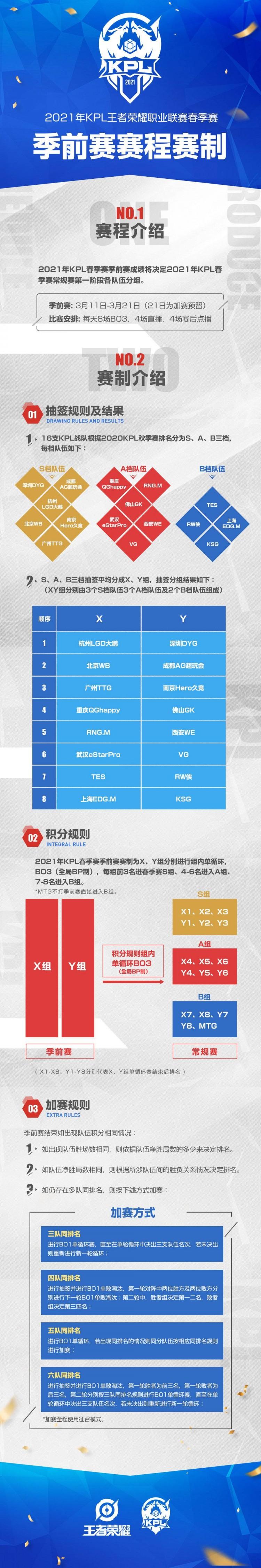 KPL官方正式发布了2021年季前赛的赛事日历和赛程赛制