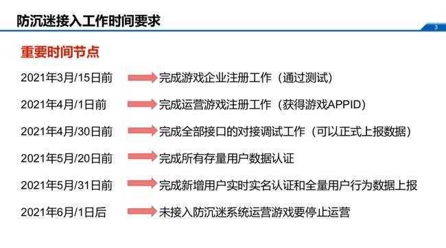 6月1日起未接入防沉迷系统的游戏将停止运营