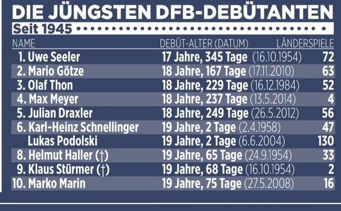 穆西亚拉有望成为76年来德国国家队首秀第二年青球员 
