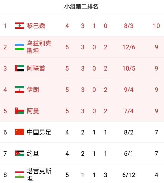 早报:武磊吴兴涵建功国足2-0战胜菲律宾,小组第二排名暂居第六