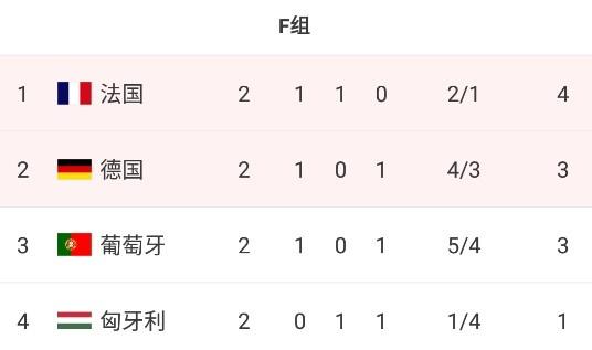 F组末轮形势:德国、葡萄牙不败均可出线
