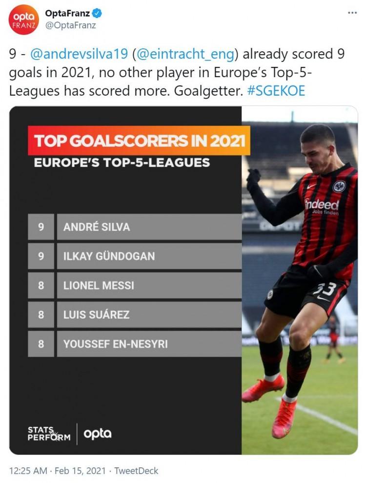 安德烈-席尔瓦2021年已进9球,欧洲五大联赛并排最多  
